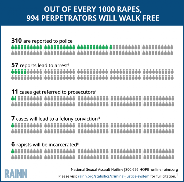 So many rapists