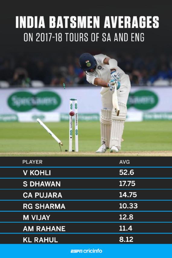 Kohli vs other indians